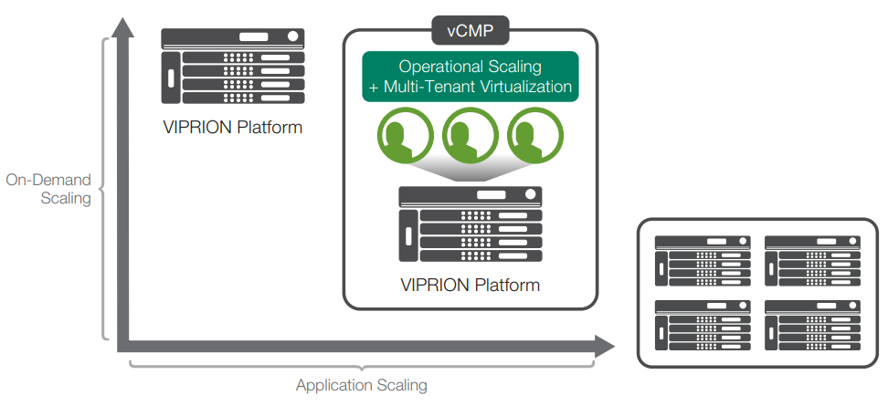The ScaleN architecture provides the ultimate flexibility to scale on demand, virtualize, and deliver application scaling through device clusters.