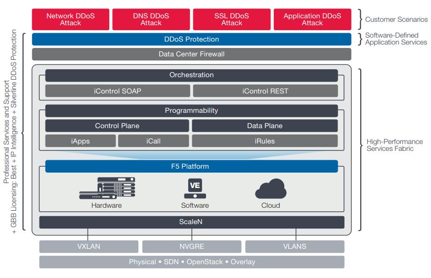 F5 Networks Silverline DDoS Protection | AppDeliveryWorks com