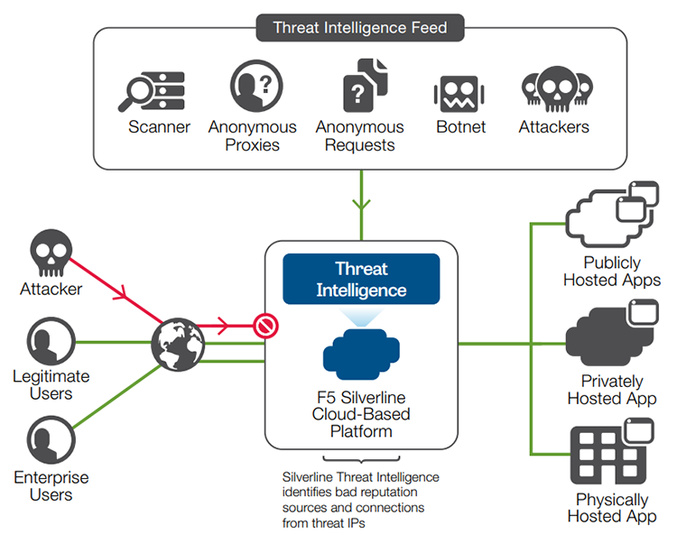 Silverline Threat Intelligence identifies IP addresses, compares them to the global IP reputation database, and allows or blocks connections based on current known threats.