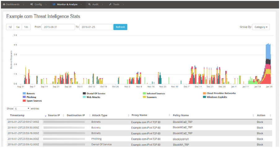 The Silverline Threat Intelligence customer portal allows you to learn what current and past violations have been mitigated, and the detail stats for each violation.