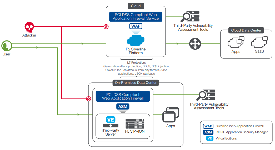 F5 Networks Silverline Web Application Firewall
