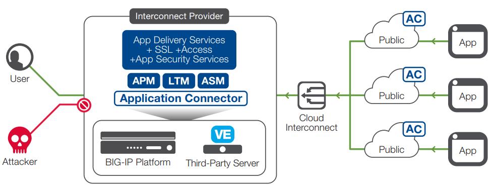 F5 Networks Application Connector | AppDeliveryWorks com