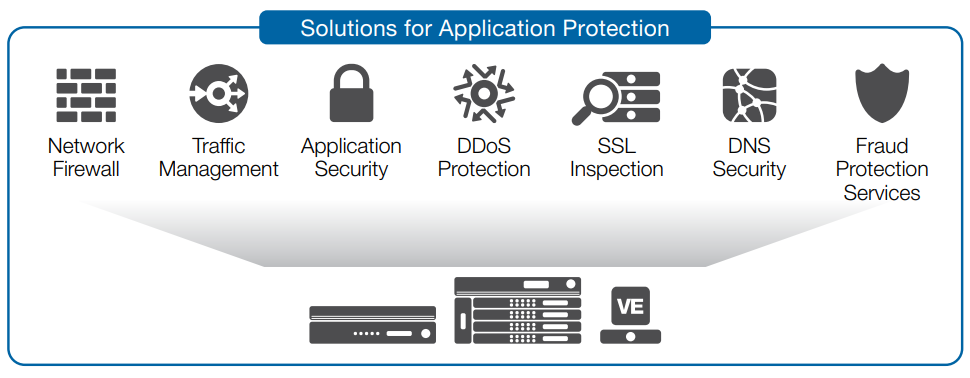 F5's solutions for application protection bring together key network and security functions on a single platform.