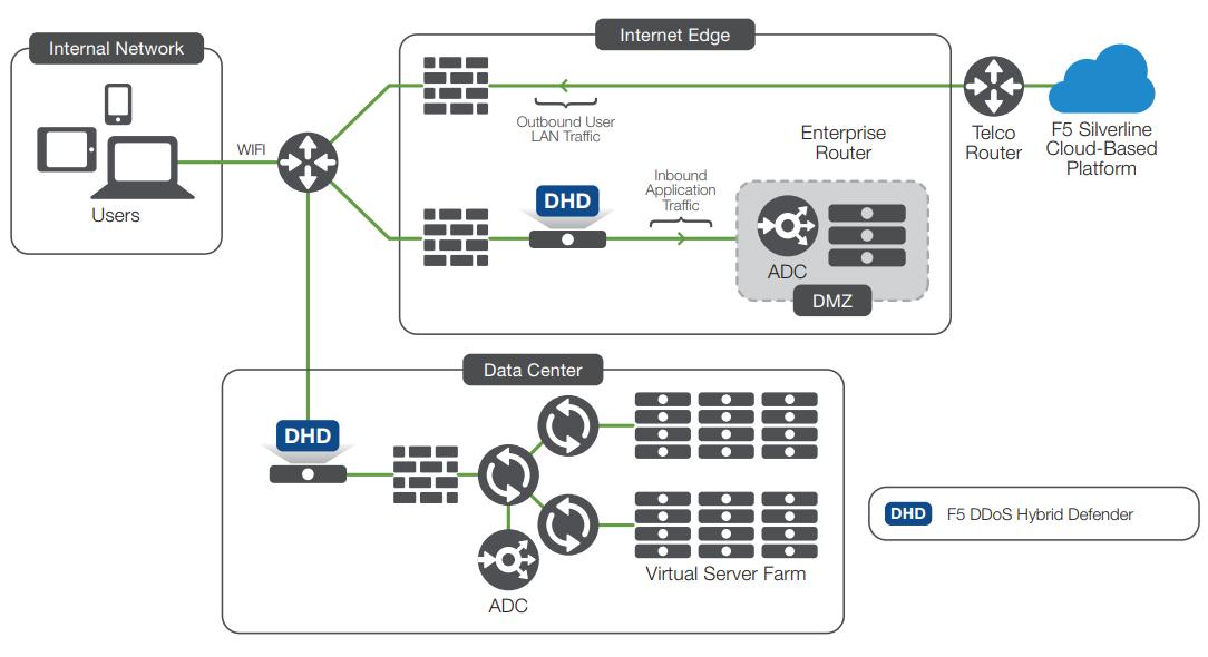 F5 Networks DDoS Hybrid Defender | AppDeliveryWorks com