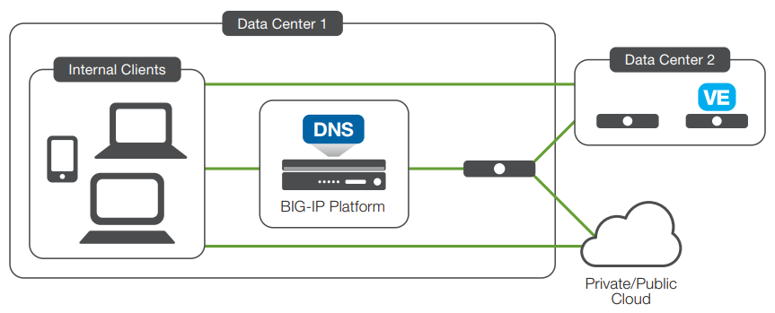 F5 Networks BIG-IP DNS | AppDeliveryWorks com