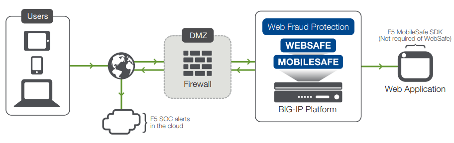 F5 Web Fraud Protection solutions offered as component of the BIG-IP platform with 24x7 F5 SOC support.