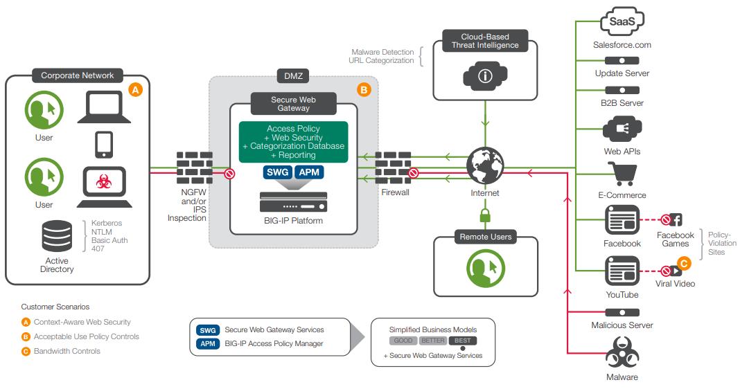 SWGS diagram01 - F5 BIG-IP SWG