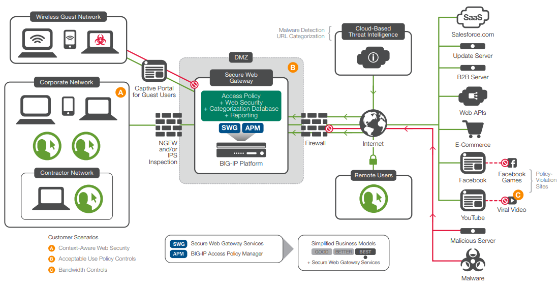 F5 Networks BIG-IP Secure Web Gateway Services