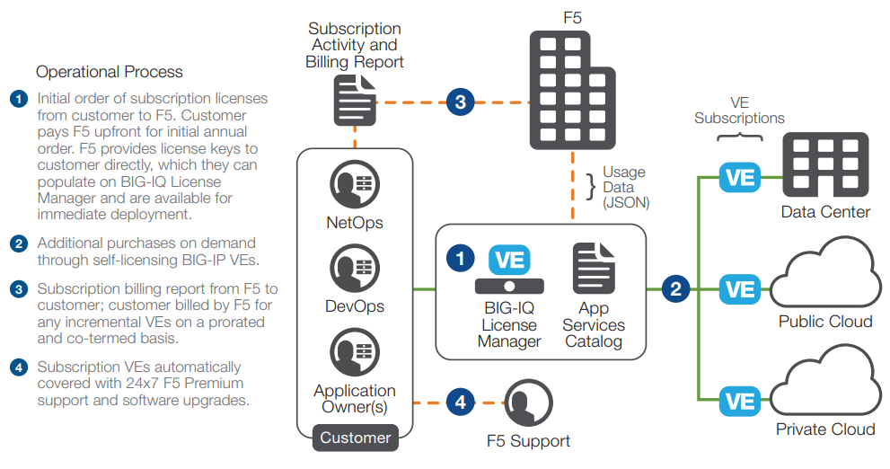 Subscription Licensing Offer for BIG-IP VE is an auto-renewal agreement for BIG-IP VE licenses, available in one-year, two-year, and three-year periods.